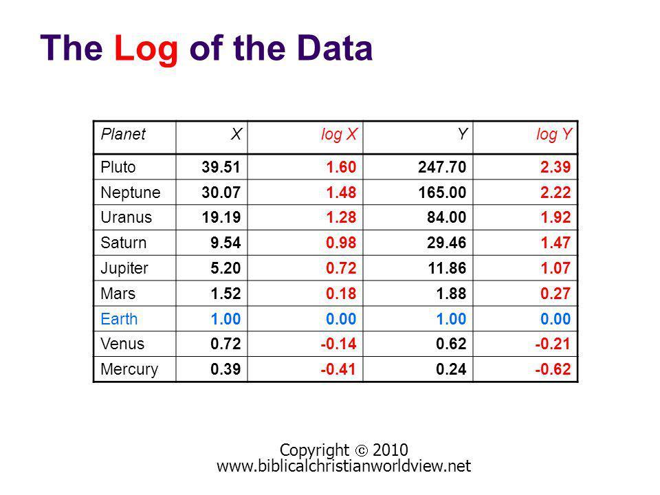 The Log of the Data Copyright 2010 www.biblicalchristianworldview.net PlanetXlog XYlog Y Pluto39.511.60247.702.39 Neptune30.071.48165.002.22 Uranus19.191.2884.001.92 Saturn9.540.9829.461.47 Jupiter5.200.7211.861.07 Mars1.520.181.880.27 Earth1.000.001.000.00 Venus0.72-0.140.62-0.21 Mercury0.39-0.410.24-0.62