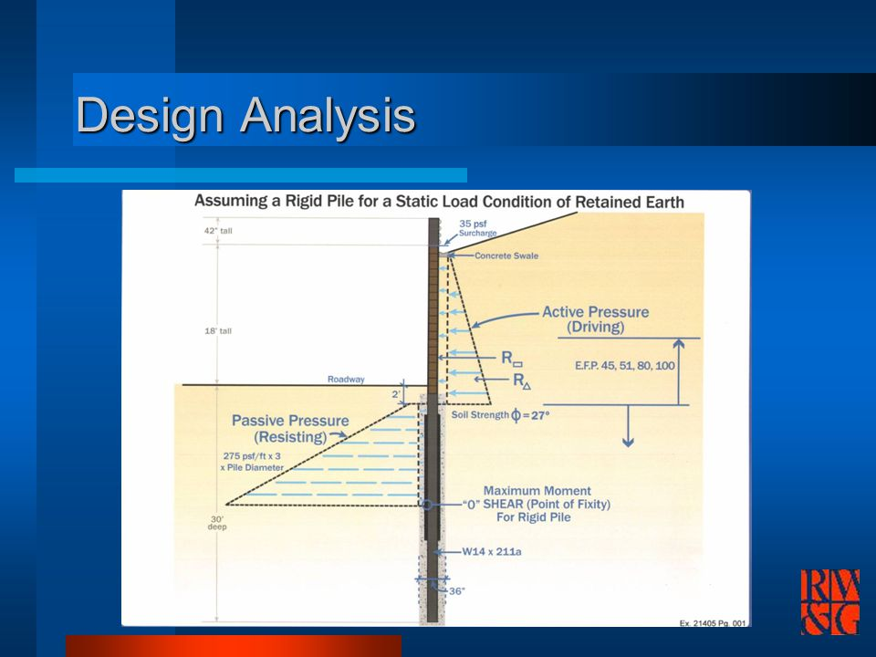 Design Analysis