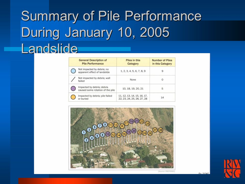 Summary of Pile Performance During January 10, 2005 Landslide