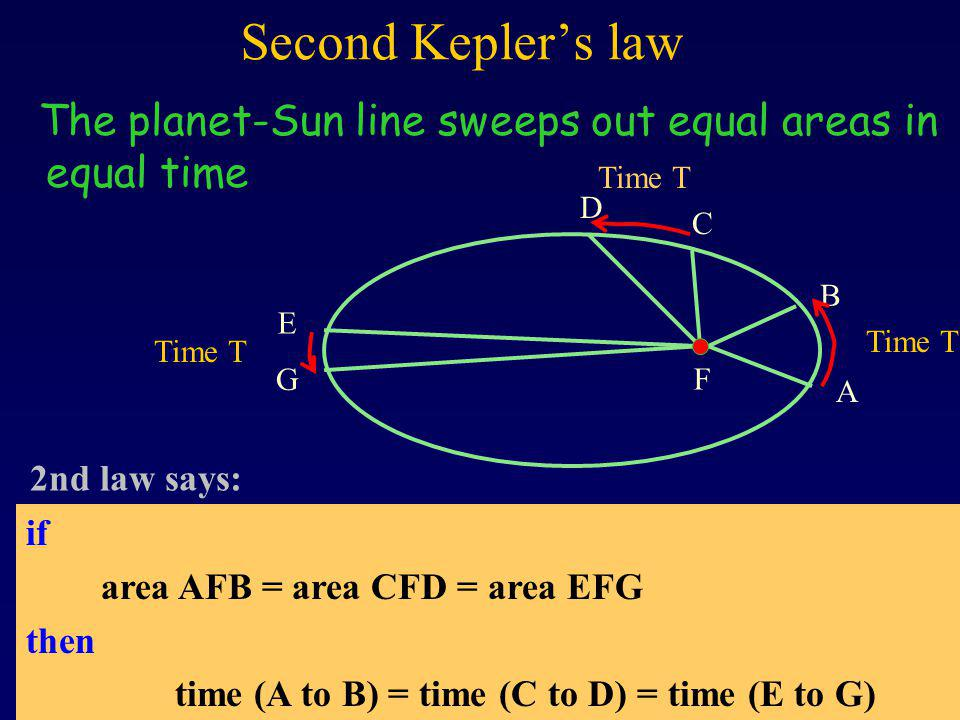 Second Keplers law The planet-Sun line sweeps out equal areas in equal time A B C D E G F Time T if area AFB = area CFD = area EFG then time (A to B) = time (C to D) = time (E to G) 2nd law says: