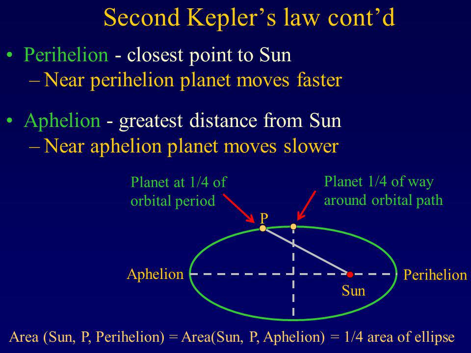 Second Keplers law contd Perihelion - closest point to Sun –Near perihelion planet moves faster Aphelion - greatest distance from Sun –Near aphelion p