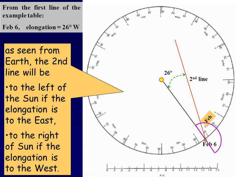 Feb 6 Feb 2 nd line 26º as seen fromEarth, the 2nd line will be to the left of the Sun if theelongation isto the East, to the right of Sun if theelongation isto the West.