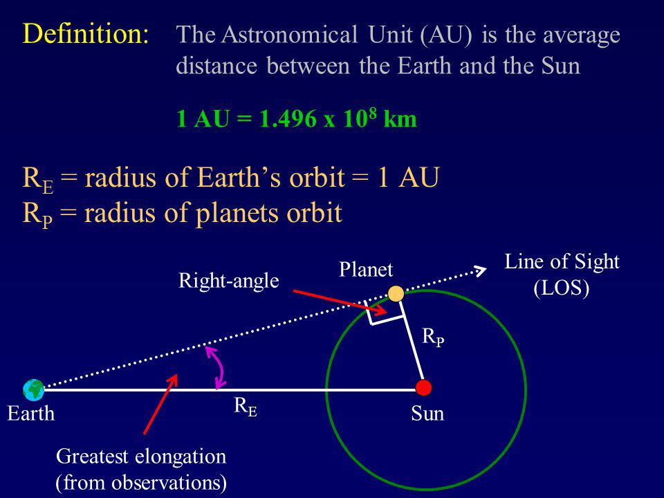 R E = radius of Earths orbit = 1 AU R P = radius of planets orbit RPRP Sun Line of Sight (LOS) Earth Greatest elongation (from observations) Planet RERE Right-angle Definition: The Astronomical Unit (AU) is the average distance between the Earth and the Sun 1 AU = 1.496 x 10 8 km