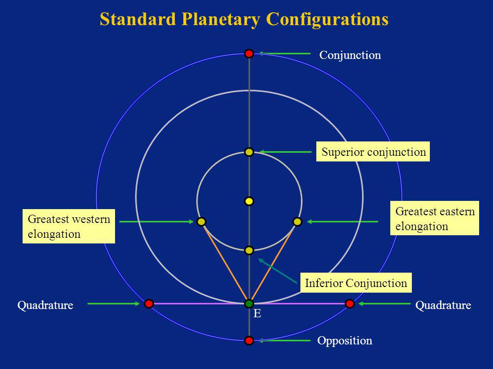 Standard Planetary Configurations E Opposition Quadrature Conjunction Superior conjunction Greatest western elongation Greatest eastern elongation Inferior Conjunction