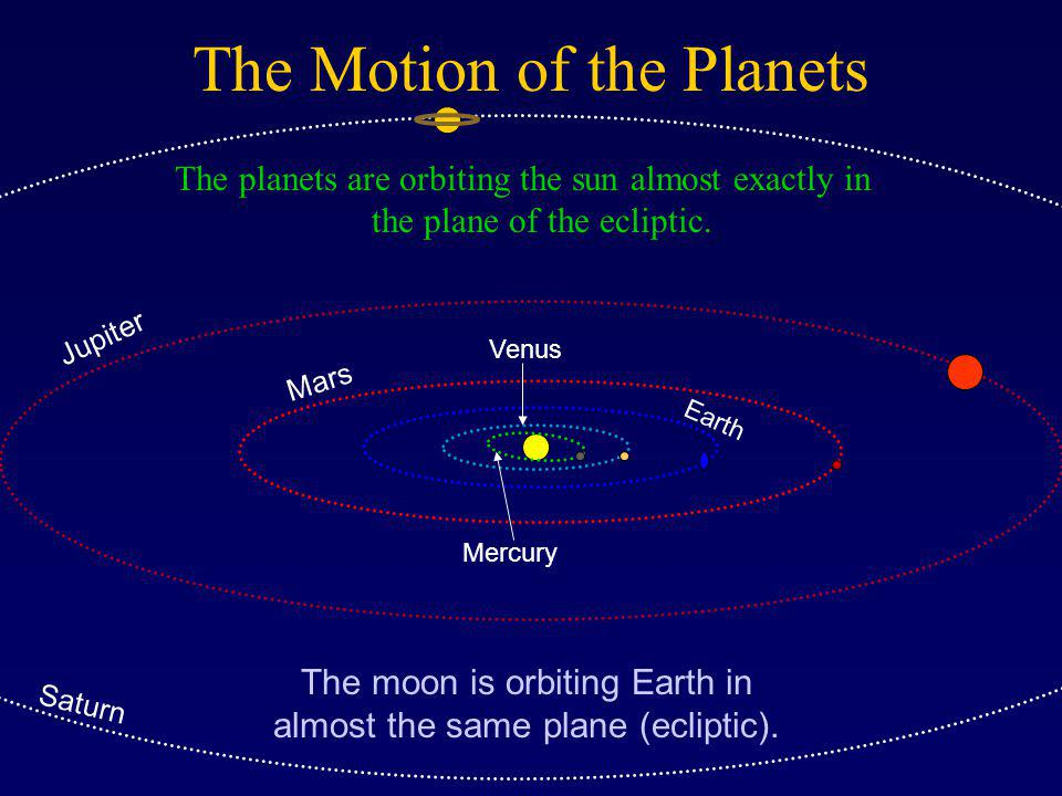 The Motion of the Planets The planets are orbiting the sun almost exactly in the plane of the ecliptic.
