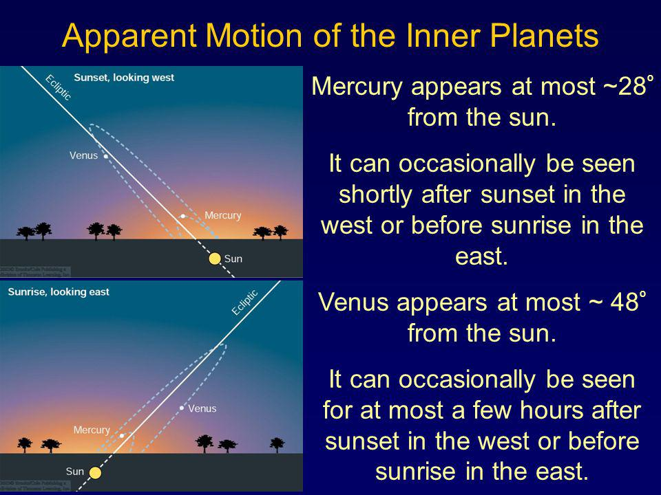 Mercury appears at most ~28 º from the sun. It can occasionally be seen shortly after sunset in the west or before sunrise in the east. Venus appears