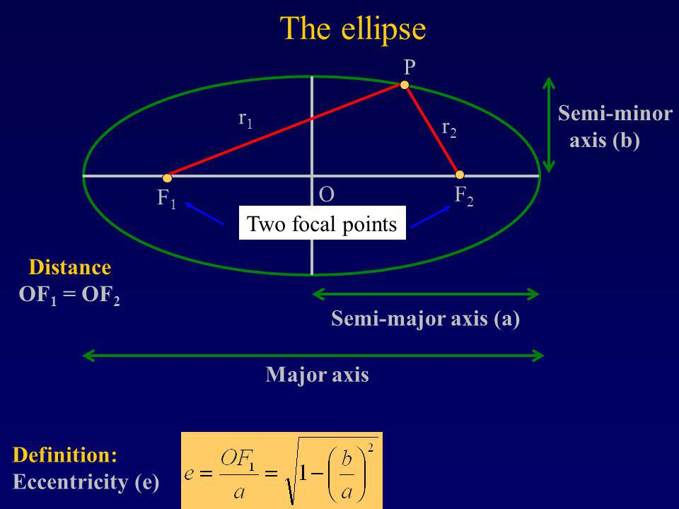 The ellipse Definition: Eccentricity (e) Distance OF 1 = OF 2 F1F1 F2F2 Semi-major axis (a) O r1r1 r2r2 P Major axis Two focal points Semi-minor axis