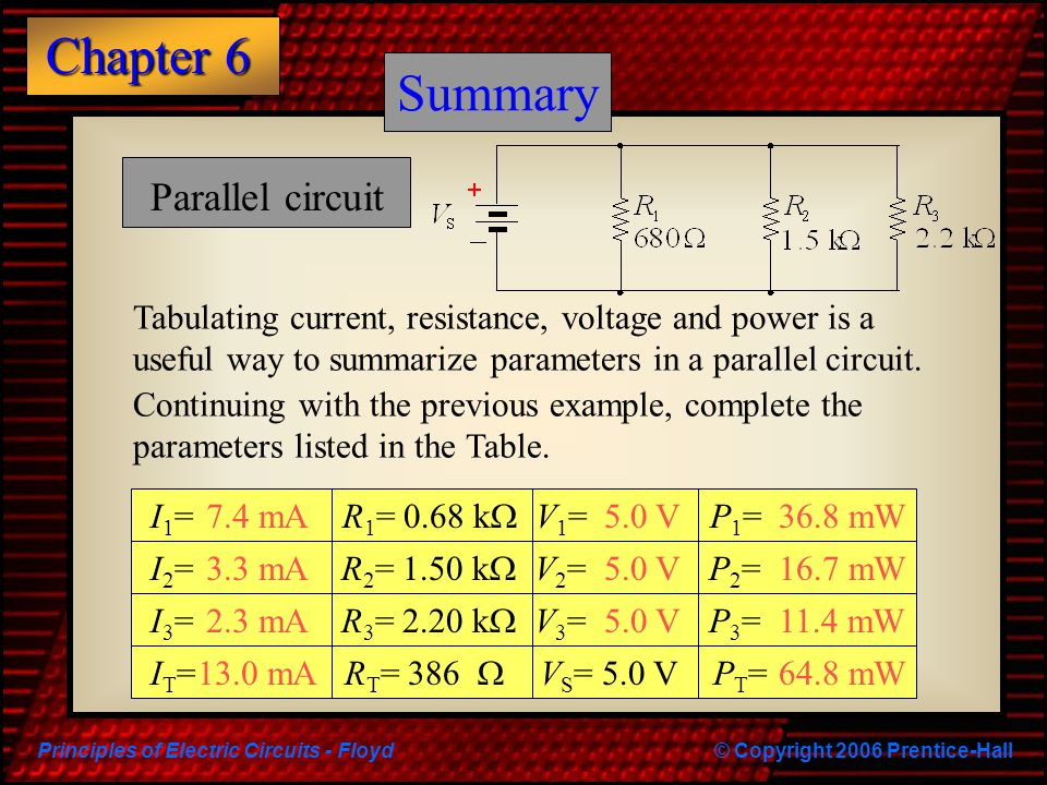 Principles of Electric Circuits - Floyd© Copyright 2006 Prentice-Hall Chapter 6 Summary Parallel circuit Tabulating current, resistance, voltage and power is a useful way to summarize parameters in a parallel circuit.