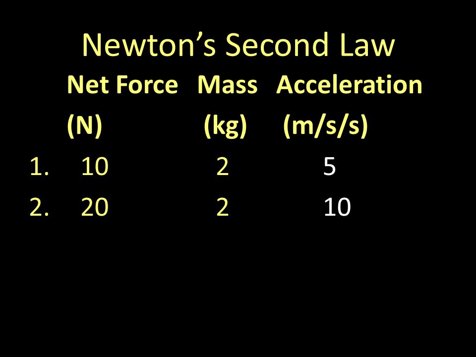 Newtons Second Law Net ForceMassAcceleration (N) (kg) (m/s/s) 1.1025 2.20210
