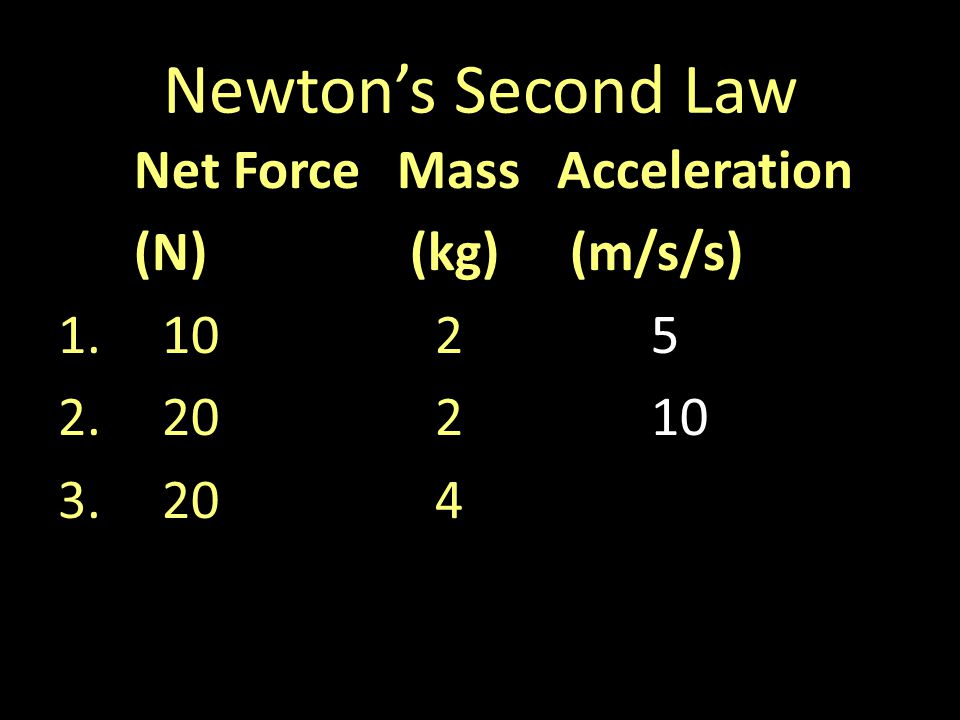 Newtons Second Law Net ForceMassAcceleration (N) (kg) (m/s/s) 1.1025 2.20210 3.204