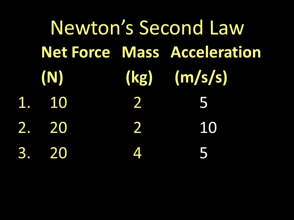 Newtons Second Law Net ForceMassAcceleration (N) (kg) (m/s/s) 1.1025 2.20210 3.2045