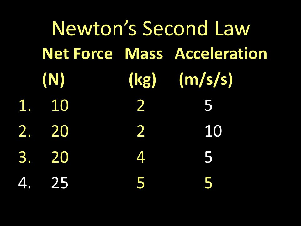 Newtons Second Law Net ForceMassAcceleration (N) (kg) (m/s/s) 1.1025 2.20210 3.2045 4.2555