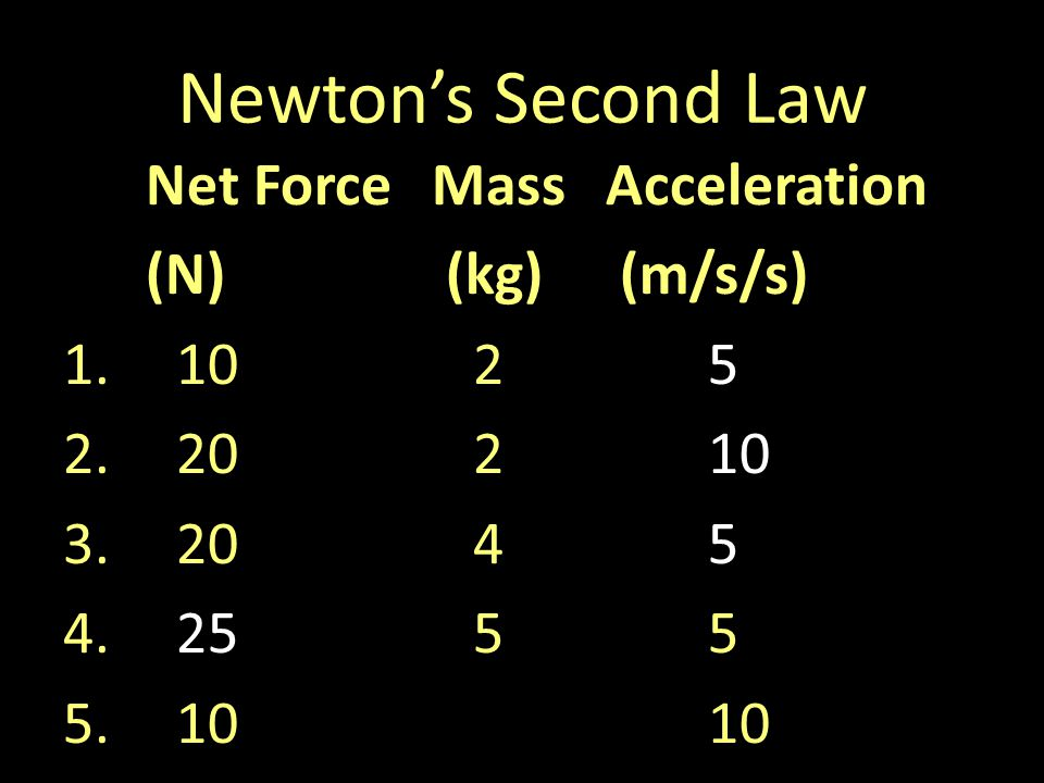 Newtons Second Law Net ForceMassAcceleration (N) (kg) (m/s/s) 1.1025 2.20210 3.2045 4.2555 5.1010