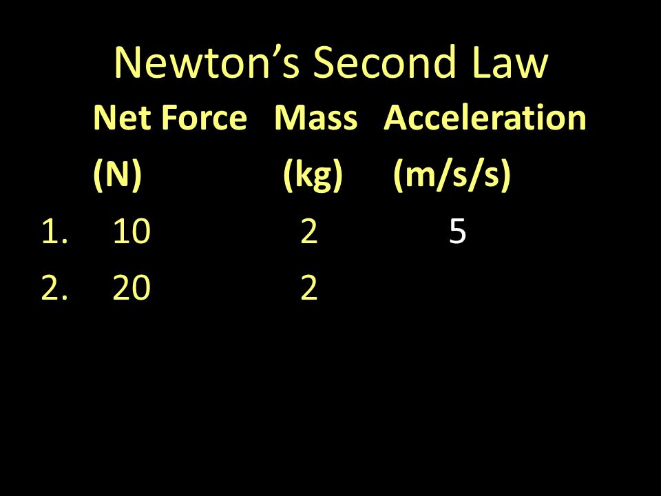 Newtons Second Law Net ForceMassAcceleration (N) (kg) (m/s/s) 1.1025 2.202