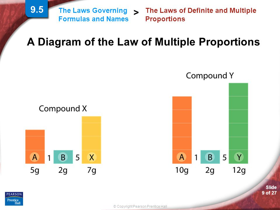 Slide 9 of 27 © Copyright Pearson Prentice Hall The Laws Governing Formulas and Names > A Diagram of the Law of Multiple Proportions The Laws of Defin