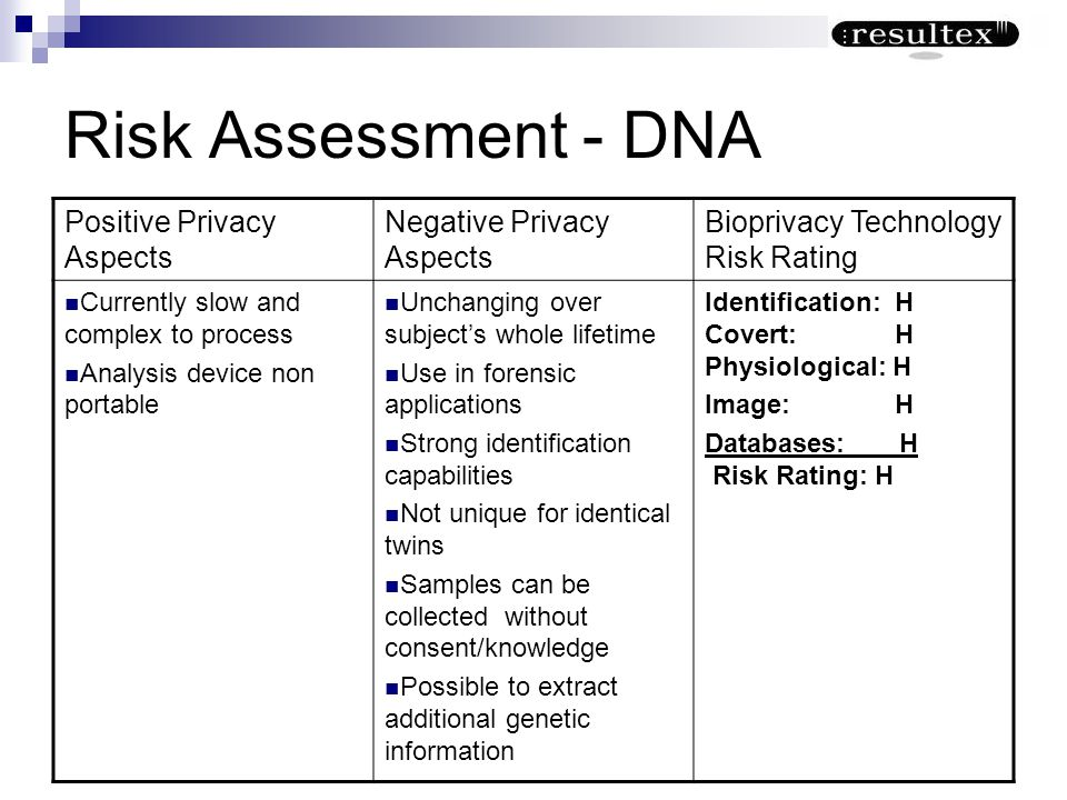 Risk Assessment - DNA Positive Privacy Aspects Negative Privacy Aspects Bioprivacy Technology Risk Rating Currently slow and complex to process Analys