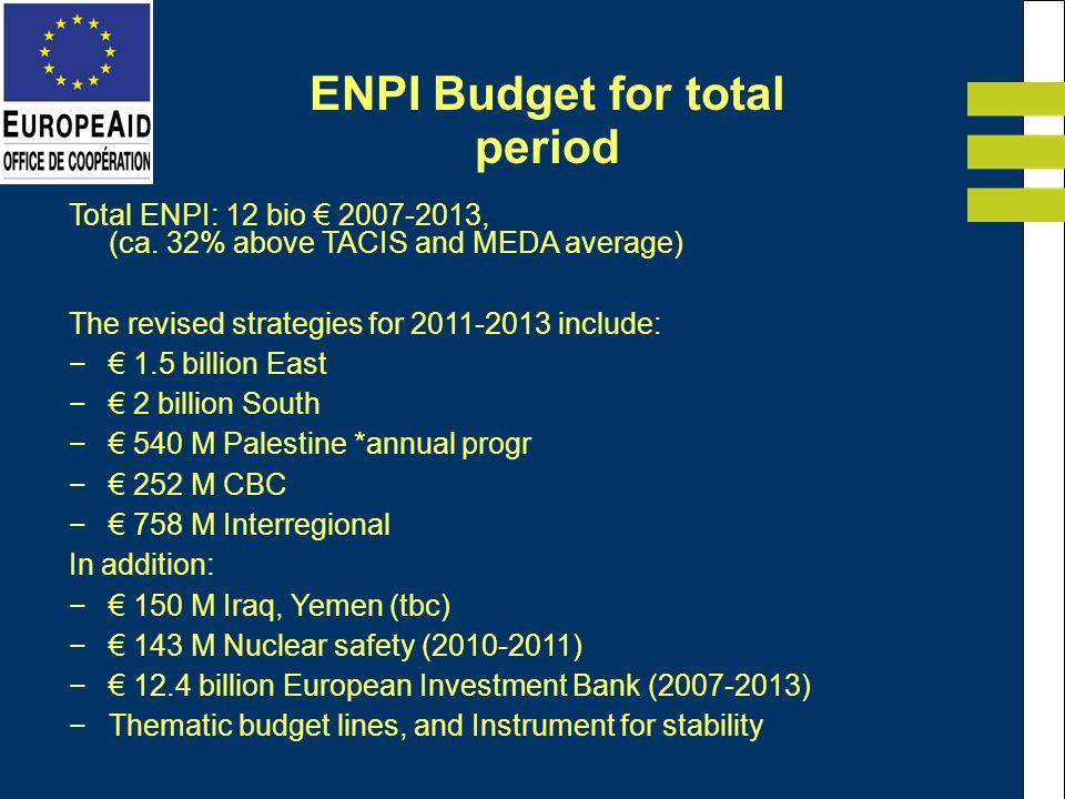 ENPI Budget for total period Total ENPI: 12 bio 2007-2013, (ca.