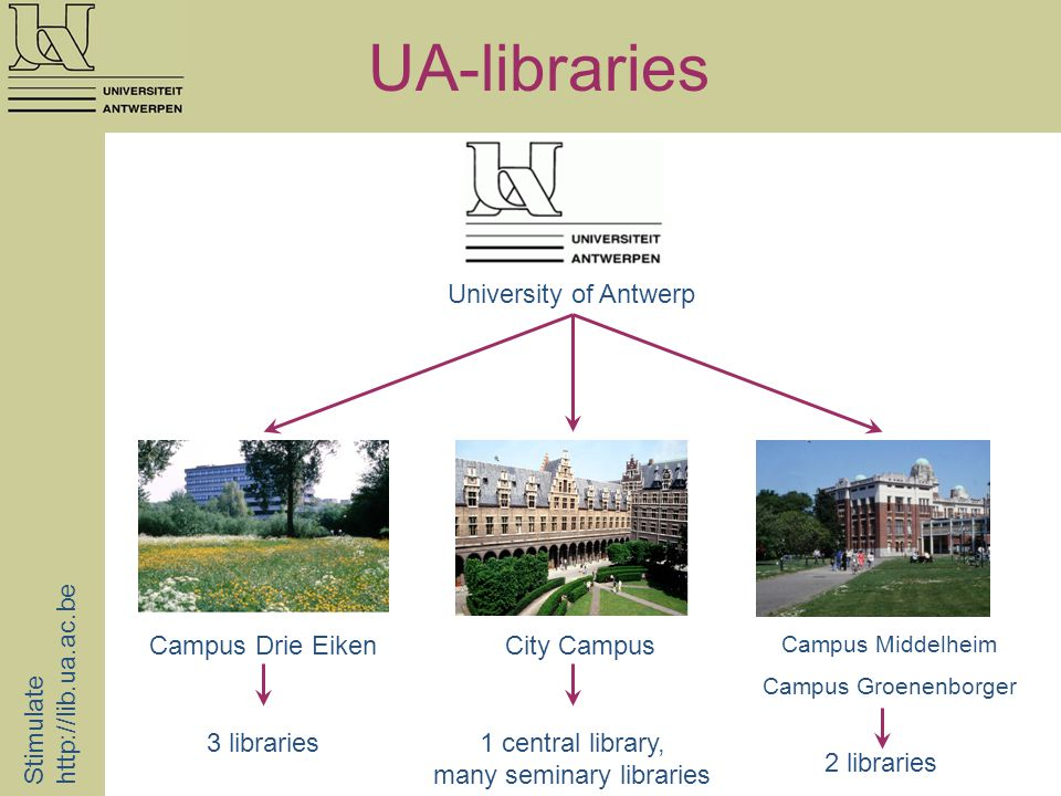 UA-libraries Stimulate http://lib.ua.ac.be Campus Drie EikenCity Campus Campus Middelheim Campus Groenenborger University of Antwerp 3 libraries1 central library, many seminary libraries 2 libraries