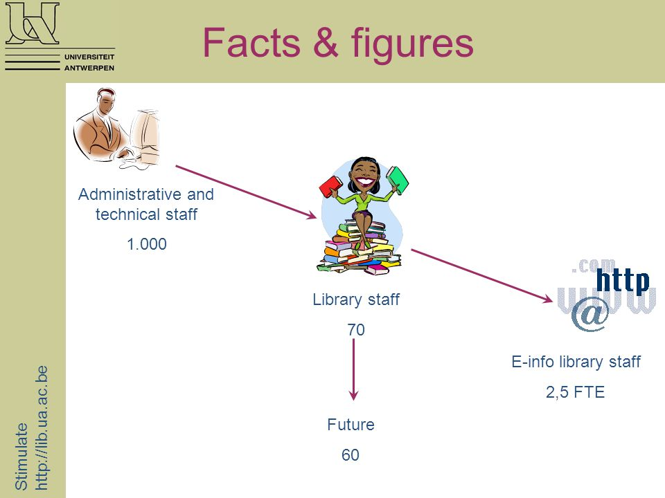 Facts & figures Stimulate http://lib.ua.ac.be Administrative and technical staff 1.000 Library staff 70 E-info library staff 2,5 FTE Future 60