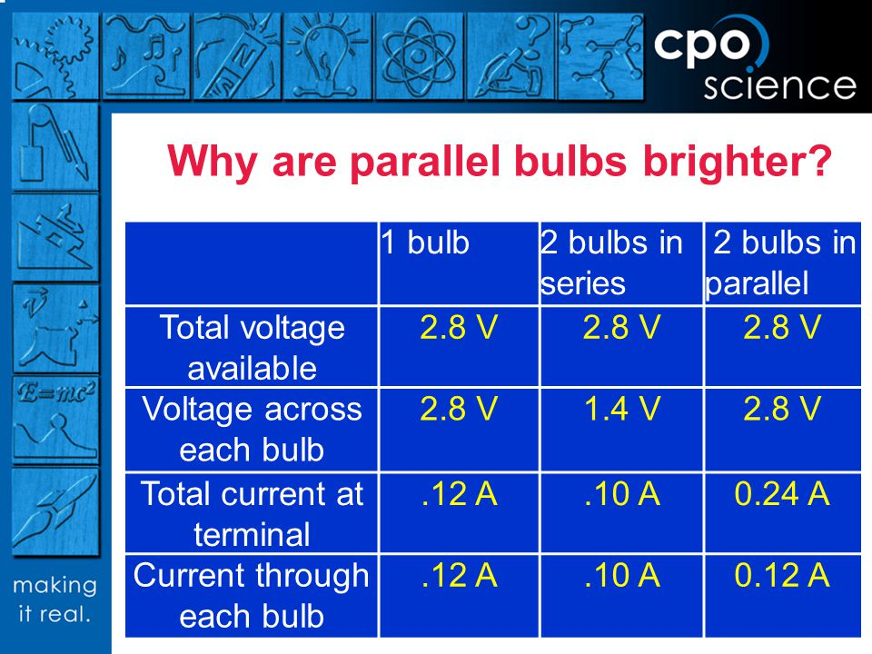 Why are parallel bulbs brighter? 1 bulb2 bulbs in series 2 bulbs in parallel Total voltage available 2.8 V Voltage across each bulb 2.8 V1.4 V2.8 V To