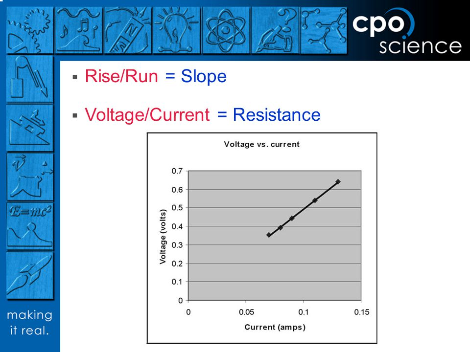 Rise/Run = Slope Voltage/Current = Resistance