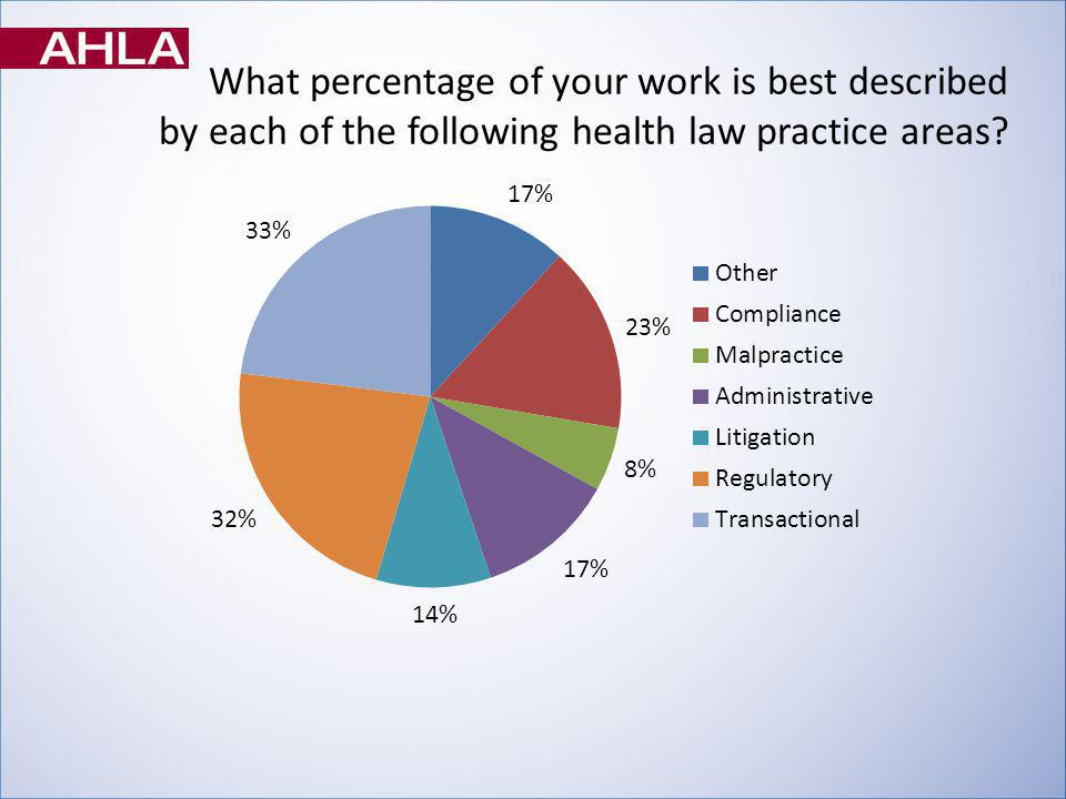 What percentage of your work is best described by each of the following health law practice areas