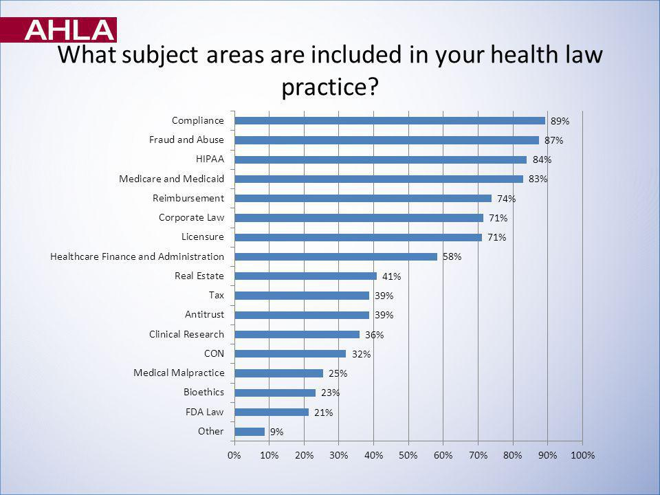 What subject areas are included in your health law practice?
