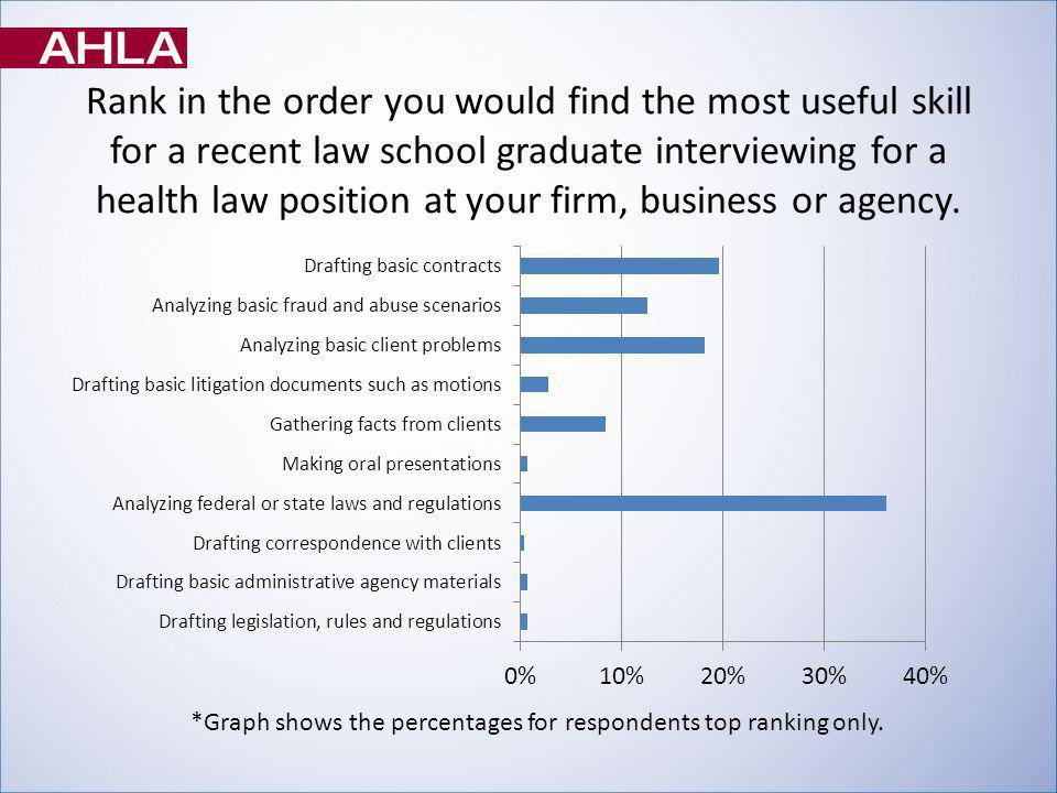 Rank in the order you would find the most useful skill for a recent law school graduate interviewing for a health law position at your firm, business or agency.