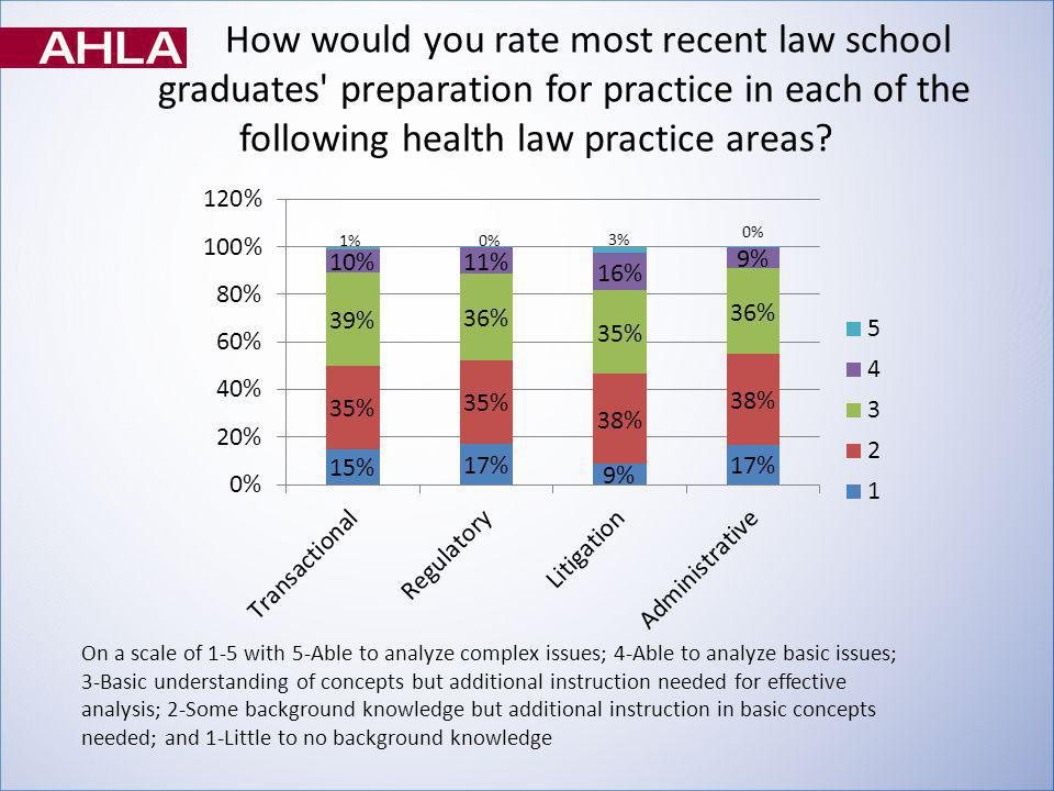 How would you rate most recent law school graduates preparation for practice in each of the following health law practice areas.