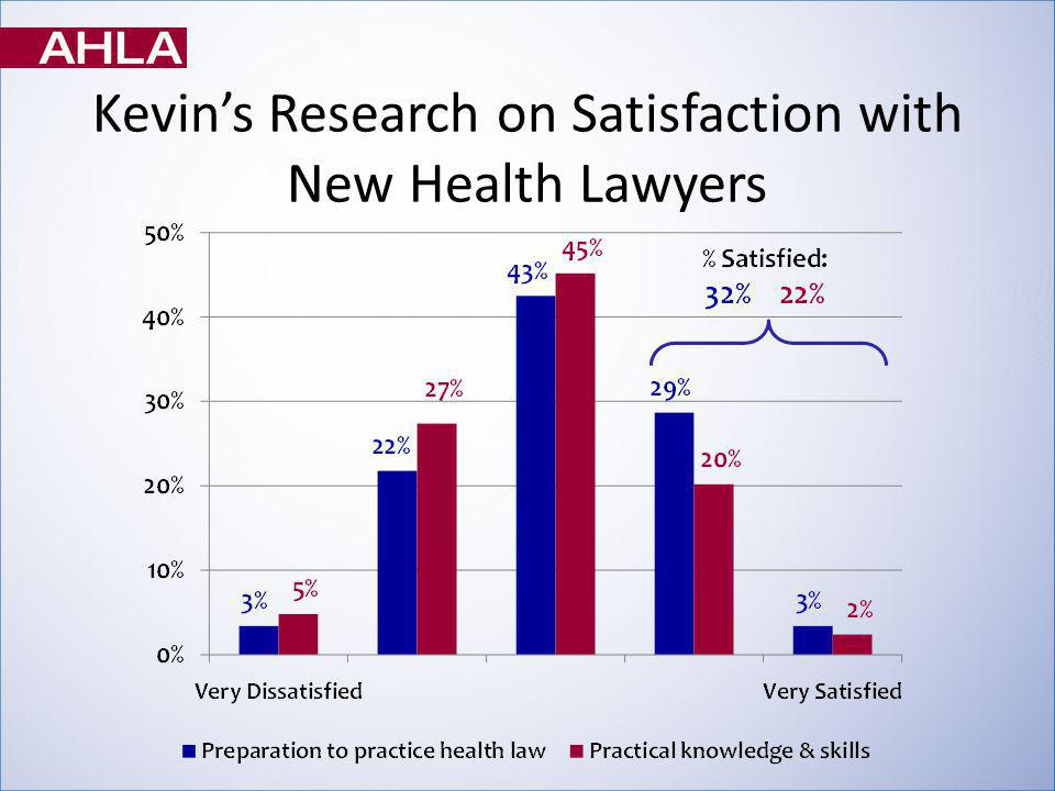 Kevins Research on Satisfaction with New Health Lawyers