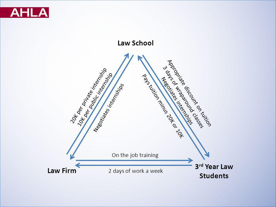 Law School Law Firm 3 rd Year Law Students On the job training 2 days of work a week Negotiates internships 20K per private internship 10K per public internship Pays tuition minus 20K or 10K Appropriate discount on tuition 3 days of wraparound classes Negotiates internships
