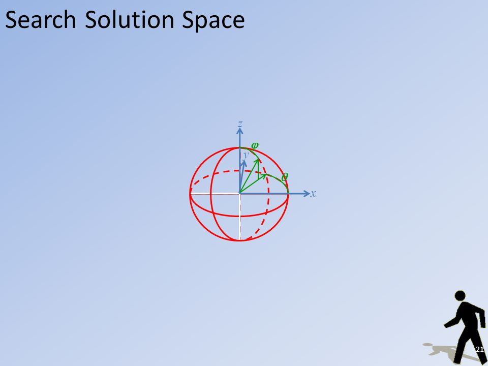 Search Solution Space x y z 21