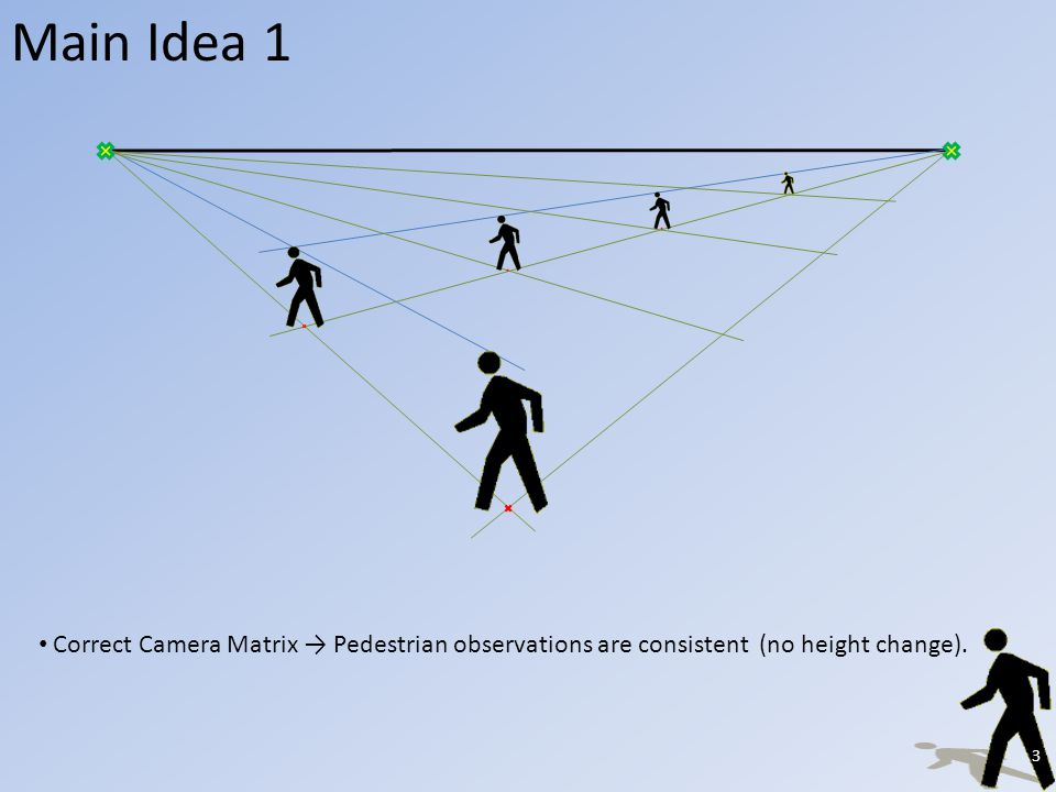 Search Solution Space Search the solution in the whole 4D parameter space: 1.Horizon Height 2.Y-Axis Scale.