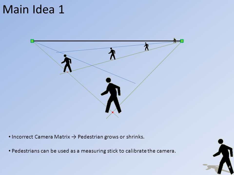 Main Idea 1 Incorrect Camera Matrix Pedestrian grows or shrinks.