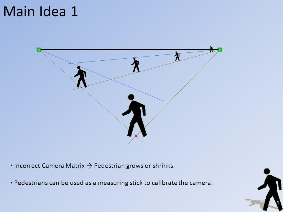 Main Idea 2 Image Plane Camera Center 3D World P1P1 Camera Matrix (P F ): P F = P 1 Light Source P1P1 P2P2 Shadow Camera Matrix (P S ): P S = P 1 o P 2 5