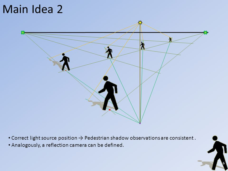 Main Idea 2 Correct light source position Pedestrian shadow observations are consistent.