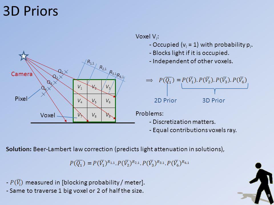 3D Priors Voxel V4V4 V6V6 V1V1 V2V2 V3V3 V7V7 V8V8 V9V9 V5V5 Pixel Camera Q2Q2 Q3Q3 Q1Q1 Q4Q4 Voxel V i : - Occupied (v i = 1) with probability p i.