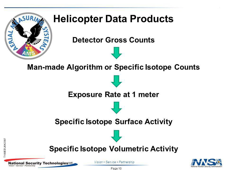 Page 10 T100EEU042307 Helicopter Data Products Detector Gross Counts Man-made Algorithm or Specific Isotope Counts Exposure Rate at 1 meter Specific Isotope Surface Activity Specific Isotope Volumetric Activity Vision Service Partnership