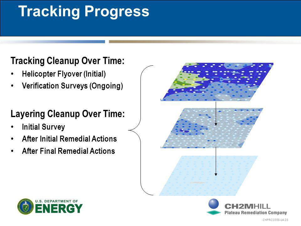 CHPRC1003-14.23 Tracking Progress Tracking Cleanup Over Time: Helicopter Flyover (Initial) Verification Surveys (Ongoing) Layering Cleanup Over Time: Initial Survey After Initial Remedial Actions After Final Remedial Actions