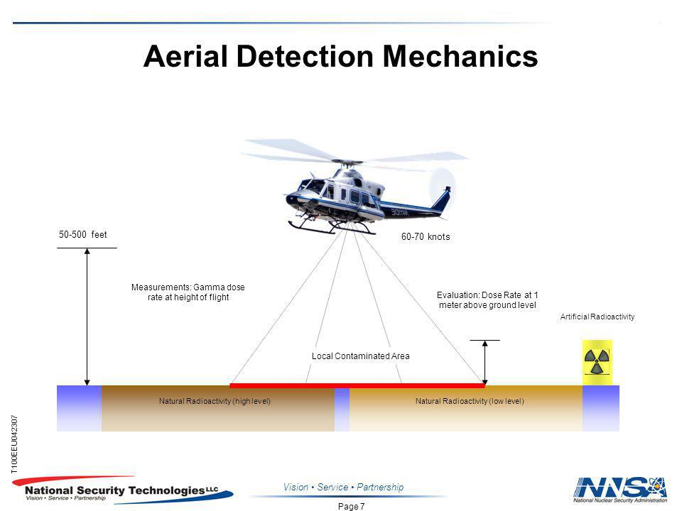 Page 7 T100EEU Vision Service Partnership Aerial Detection Mechanics knots feet Measurements: Gamma dose rate at height of flight Evaluation: Dose Rate at 1 meter above ground level Local Contaminated Area Artificial Radioactivity Natural Radioactivity (high level)Natural Radioactivity (low level)