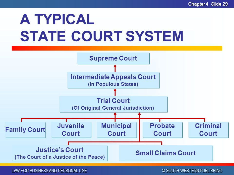 LAW FOR BUSINESS AND PERSONAL USE © SOUTH-WESTERN PUBLISHING Chapter 4Slide 29 A TYPICAL STATE COURT SYSTEM Supreme Court Family Court Probate Court C