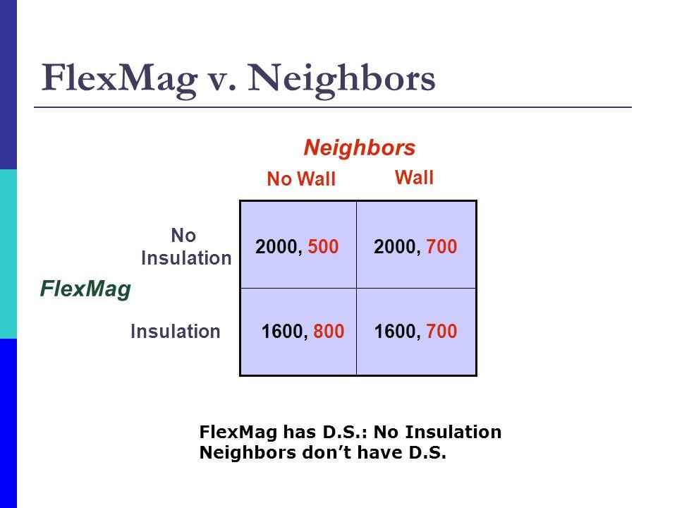 FlexMag v. Neighbors FlexMag No Wall Wall No Insulation Neighbors 2000, 5002000, 700 1600, 7001600, 800 FlexMag has D.S.: No Insulation Neighbors dont