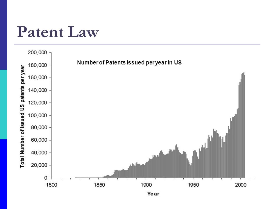Patent Law Legal monopoly rights for 20 years Non-obvious Practical utility Not commercialized 1 year prior to application Number of Patents Issued pe