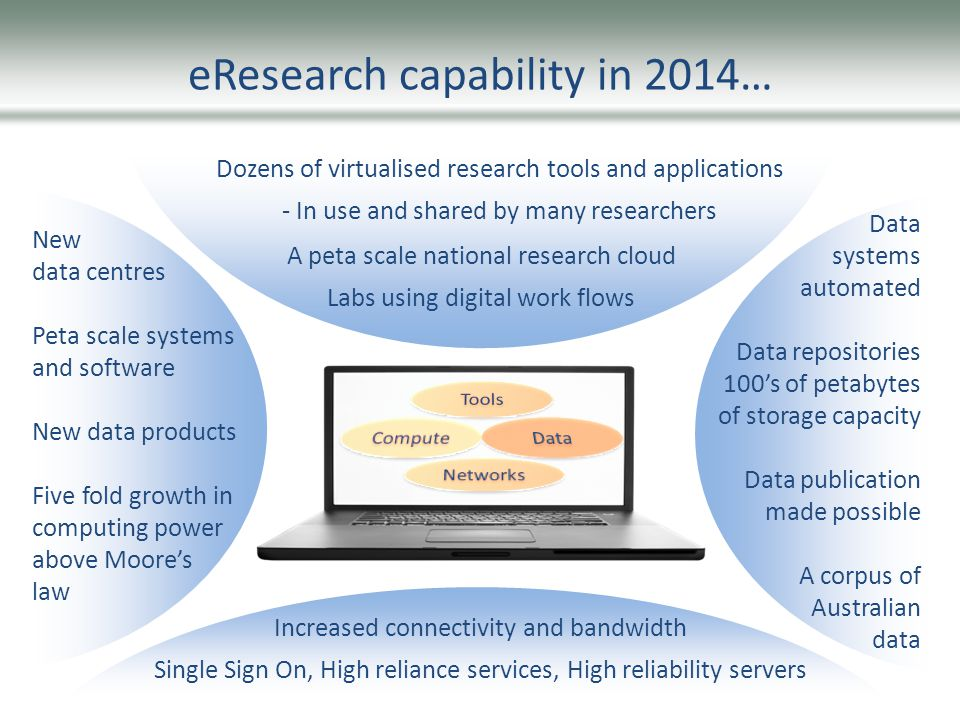 eResearch capability in 2014… Dozens of virtualised research tools and applications - In use and shared by many researchers A peta scale national research cloud Labs using digital work flows Increased connectivity and bandwidth Single Sign On, High reliance services, High reliability servers New data centres Peta scale systems and software New data products Five fold growth in computing power above Moores law Data systems automated Data repositories 100s of petabytes of storage capacity Data publication made possible A corpus of Australian data