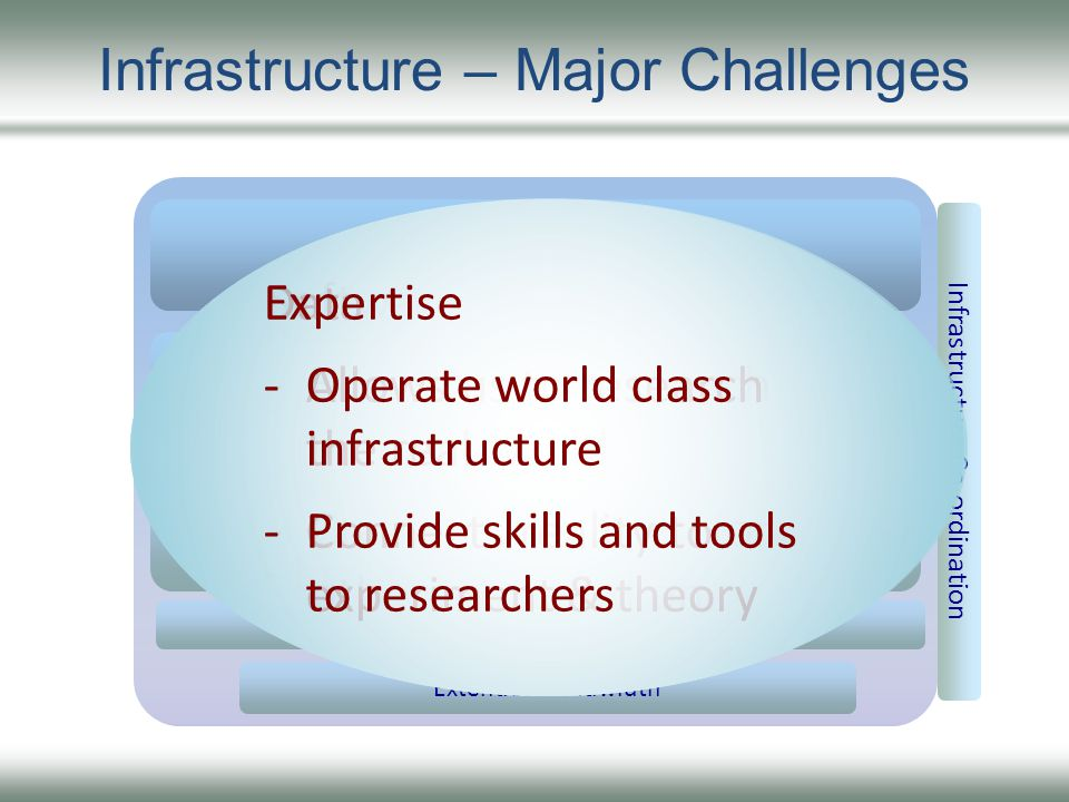 Infrastructure – Major Challenges Infrastructure Co-ordination Better data management, description and access Extended Bandwidth Better HPC modelling Larger data collections Shared Access Methods Improved research tools, environments and workflows Research Outputs - skills & expertise - methods & techniques - findings & results Software -Encode new research methods -Create shoulders for others to stand on Data -Allows us to research the real world -Connects reality to experiment & theory Expertise -Operate world class infrastructure -Provide skills and tools to researchers