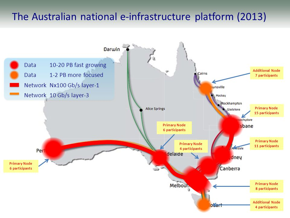 To west coast United States To Singapore The Australian national e-infrastructure platform (2013) Primary Node 15 participants Additional Node 4 participants Primary Node 11 participants Primary Node 4 participants Primary Node 8 participants Primary Node 6 participants Additional Node 7 participants Primary Node 6 participants Data10-20 PB fast growing Data1-2 PB more focused NetworkNx100 Gb/s layer-1 Network10 Gb/s layer-3