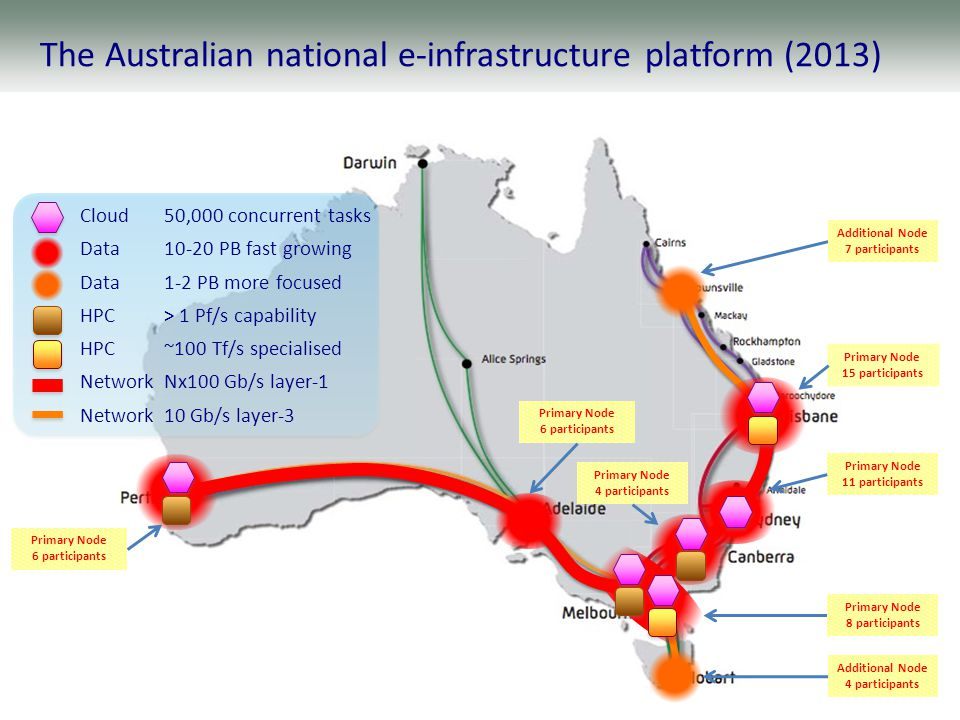 To west coast United States To Singapore The Australian national e-infrastructure platform (2013) Primary Node 15 participants Additional Node 4 participants Primary Node 11 participants Primary Node 4 participants Primary Node 8 participants Primary Node 6 participants Additional Node 7 participants Primary Node 6 participants Cloud50,000 concurrent tasks Data10-20 PB fast growing Data1-2 PB more focused HPC> 1 Pf/s capability HPC~100 Tf/s specialised NetworkNx100 Gb/s layer-1 Network10 Gb/s layer-3