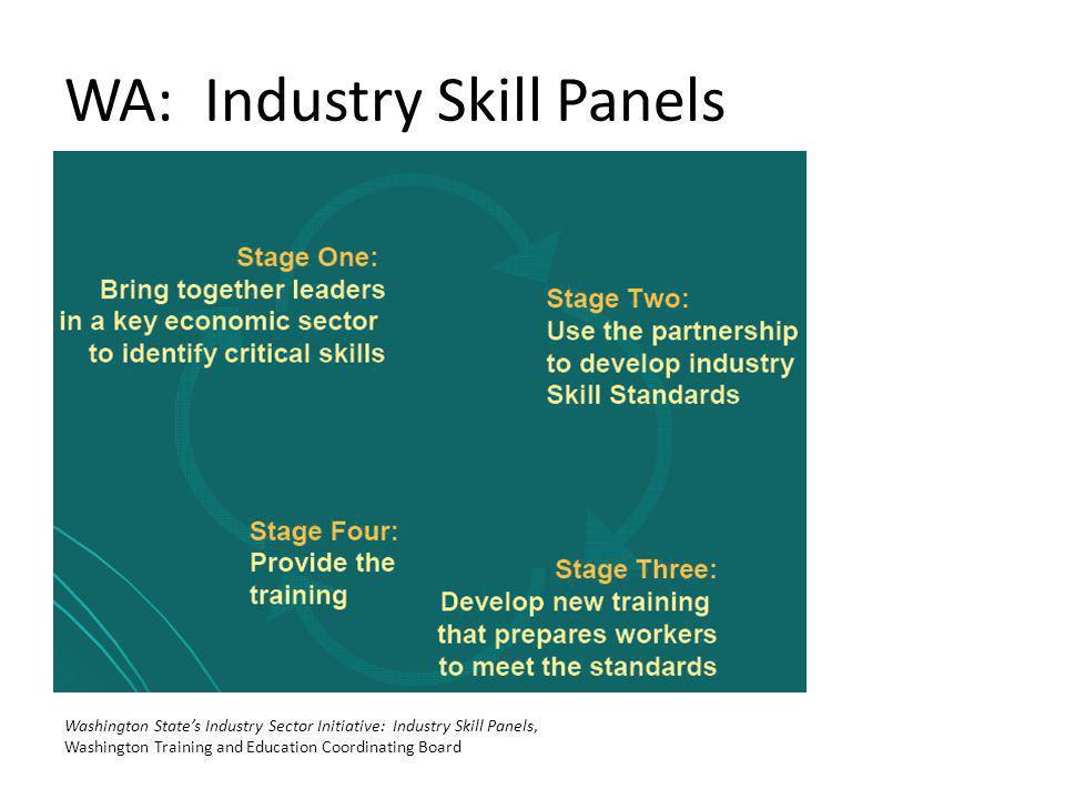 WA: Industry Skill Panels Washington States Industry Sector Initiative: Industry Skill Panels, Washington Training and Education Coordinating Board