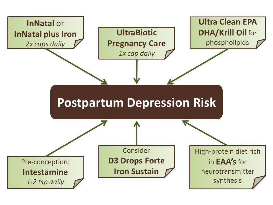 Postpartum Depression Risk InNatal or InNatal plus Iron 2x caps daily UltraBiotic Pregnancy Care 1x cap daily Pre-conception: Intestamine 1-2 tsp dail