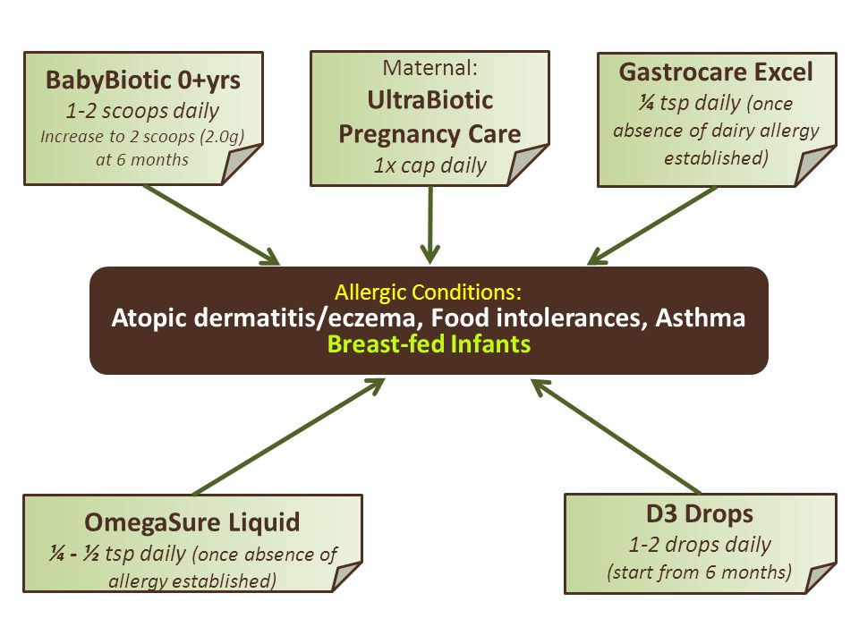 Allergic Conditions: Atopic dermatitis/eczema, Food intolerances, Asthma Breast-fed Infants BabyBiotic 0+yrs 1-2 scoops daily Increase to 2 scoops (2.